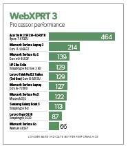 ??  ?? WEBXPRT 3 measures the performance of the processor performing web-based tasks. Many notebooks run comparably.