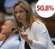 ??  ?? 50.8%