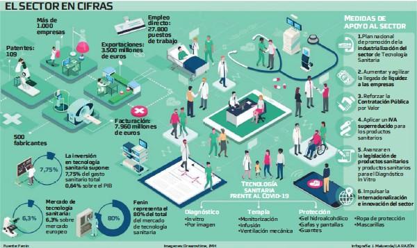 ??  ?? La inversión en tecnología sanitaria supone: 7,75% 0,64% Mercado de tecnología sanitaria: 6,3% Fenin representa el 80% del total 1.Plan industrialización del sector 2. liquidez a las empresas 3. Contratación Pública 4. IVA superreducido 5. legislación de productos sanitarios 6. internacionalización e innovación del sector