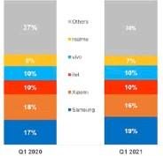 ??  ?? Exhibit 1: India Smartphone Market Share, Q1 2021 Exhibit 2: India Handset Market Share, Q1 2021