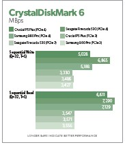 ?? ?? The Crucial P5 Plus can't quite keep up with the better drives in synthetic benchmarks such as Crystaldiskmark 6, but it's still a dramatic improvement over PCIE 3.