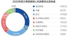 ??  ?? 近几个月社会消费品零售总额增速持续回升 数据来源:国家统计局 刘国梅制图