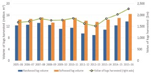 ??  ?? ■ Figure 2 (right)Volume and value of logs harvested, 2005–06 to 2015–16