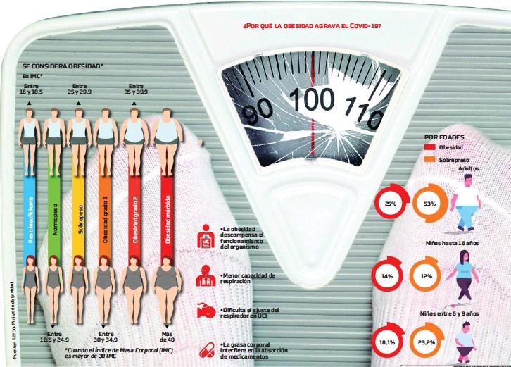 ?? Fuentes:SEEDO,MinisteriodeSanidad POR EDADES ?? En IMC* Entre 16 y 18,5 Entre 25 y 29,9 Entre 18,5 y 24,9 Entre 30 y 34,9 Entre 35 y 39,9 Más de 40 •La obesidad descompensa el funcionamiento del organismo •Menor capacidad de respiración •Dificulta el ajuste del respirador en UCI •La grasa corporal interfiere en la absorción de medicamentos 25% 14% 18,1% 53% 12% 23,2% Obesidad Sobrepreso Adultos Niños hasta 16 años SE CONSIDERA OBESIDAD* Niños entre 6 y 9 años *Cuando el Índice de Masa Corporal (IMC) es mayor de 30 IMC ¿Por qué la obesidad agrava el Covid-19?