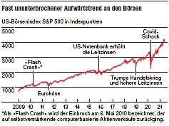??  ?? Grafik: mdm, db / Quelle: Google Finance
