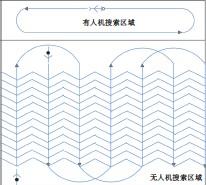 ??  ?? 图1 有人/无人机区域协同搜索示意图Fig.1 Schematic diagram of cooperative search for MAVs/UAVs