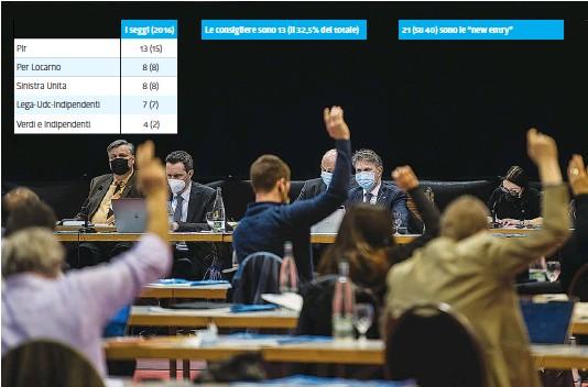 ?? TI-PRESS ?? In alto le mani: è una votazione!