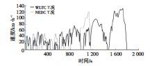 ??  ?? 图1 WLTC、NEDC工况对比