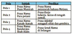 Pressreader Berita Harian 2019 07 23 Pola Ayat Dasar Bahasa Melayu