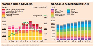 Gold Recycling Or S Increased 8 To An Estimated 1 268 Tonnes Mainly In India Because Of Higher Prices And Raise Money For Agriculture