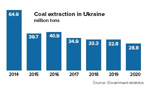 ??  ?? Coal production in Ukraine has plummeted since 2014. Russia seized most of the mines in Donbas and the rest have been slowly falling apart due to shrinking profitability, lack of maintenance and Ukraine's deeply problematic energy system.