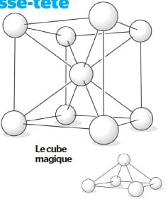 ??  ?? Le cube magique