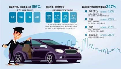 ??  ?? 2021年春节,北京异地打车订单占比全国最低 数据来源:滴滴出行 杨靖制图