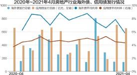 ??  ?? 4月,房地产信用债发行规模为660.45亿元 数据来源:中指研究院 杨靖制图
