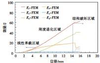 ??  ?? Fig.6图6 模型能量耗散历程Energy absorption process of model