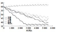 ??  ?? 6图 不同工况SOC随时间变化曲线