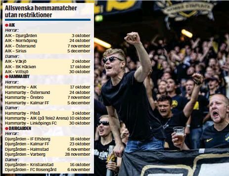 ?? FOTO: MOSTPHOTOS ?? AIK AIK – Djurgården AIK – Norrköping AIK – Östersund AIK – Sirius Hammarby – AIK Hammarby – Östersund Hammarby – Örebro Hammarby – Kalmar FF 3 oktober 24 oktober 7 november 5 december