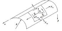 ??  ?? 图2 圆柱壳的无矩理论示意图Fig.2 Schematic of non-moment theory of cylindrical shell