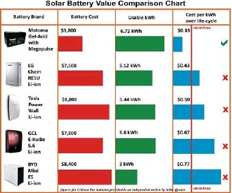 Are The Number One Choice For Solar Battery Systems In Northern Rivers Call Vincent Eck At 888 Tek A Free Consultation On 6688 4480