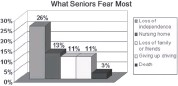 ??  ?? Experts were surprised to learn that seniors were more scared of being forced into a nursing home or of losing their independence that they were of death.
