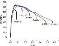 ??  ?? 11图 不同应变率下的真应力—应变曲线Fig.11 True stress-strain curves at different strain rates