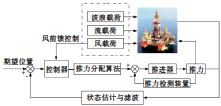 ??  ?? Fig.1图1 动力定位系统的工作流程Workflow diagram of the dynamic positioning system