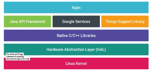 ??  ?? The Android Things framework showing abstraction layers of code.