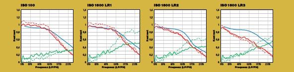 ??  ?? Sony verarbeitet die Aufnahmen im Raw-modus schonender als im JPEG-MODUS mit seiner kontrast- und kantenbetonten Abstimmung. Auf den RAWS sind die Überschwinger bei den Dead-leaves-kurven (ISO100 und LR1) immer deutlich präsent. Sony greift also auch im Raw-format verstärkend ein. Positiv ist dagegen das niedrige Rausch- und Artefakte-niveau.