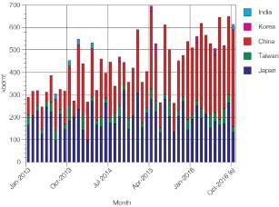 ??  ?? ■ Figure 1. Australian Woodchip Chip Deliveries by Country: Jan ' 13 – Oct '16 (e) (kbdmt) Source: GTIS, Fleetmon and IndustryEdge estimates