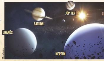 ??  ?? Sağda: Asteroit Kuşağı'nın ötesindeki gezegenler devasa boyutlarda ve çok fazla gaz içeriyor