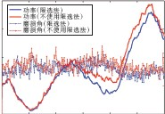 ??  ?? Fig.6图6 限选法对功率及推进器磨损的影响Influence of limited selection method on power and thruster wear