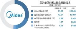 ??  ?? 根据美的集团公告,截至今年2月23日,美的控股有限公司持股30.8%,为第一大股东 杨靖制图