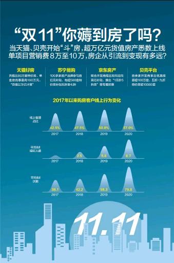 ??  ?? 数据来源:《2020中国房地产互联网营销报告》杨靖制图