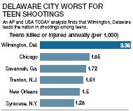 ??  ?? SOURCE: AP/USA TODAY analysis of Gun Violence Archive data
