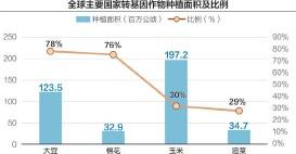 ??  ?? 全球53%的转基因作物种植面积分布在发展中国家 数据来源:中国产业信息网 刘红梅制图