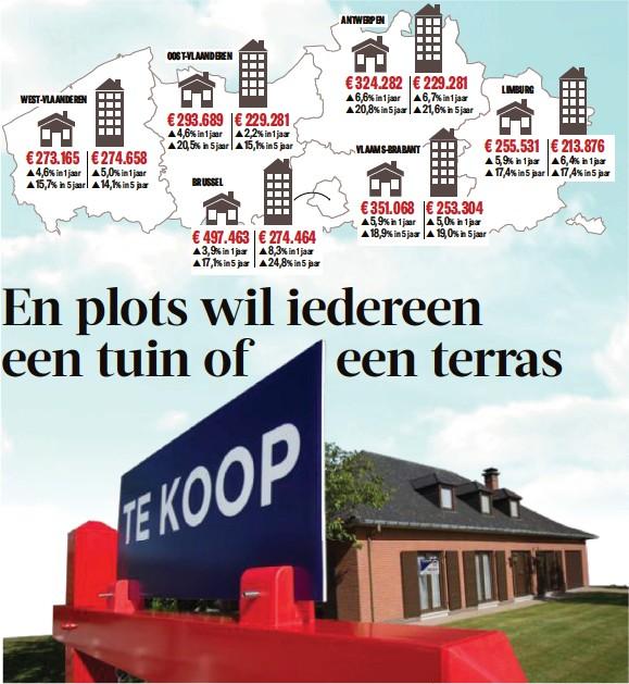 ?? FOTO BELGA ?? Een woonhuis kost nu gemiddeld 12.000 euro meer dan vorig jaar.