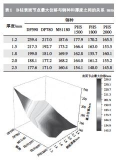 ??  ?? 图3B柱表面节点侵入位移与钢种和厚度之间的关系