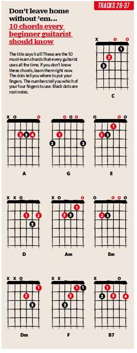 Guitar : 10 chords guitar 10 Chords Guitar plus 10 Chords' Guitars