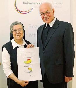 ??  ?? Schwester Beatrix Mayrhofer und Abt Christian Haidinger