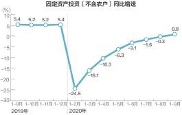 ??  ?? 今年前三季度固定资产投资同比增长0.8% 数据来源:国家统计局 刘国梅制图