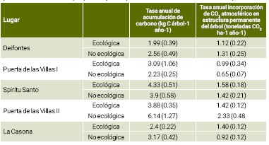 ??  ?? Tabla 2. Tasa anual de acumulación de carbono en cada árbol y tasa anual de incorporación de CO2 atmosférico en las estructuras permanentes del árbol de cada hectárea en las parcelas ecológicas y no ecológicas comparables en distintos sitios. Los valores son el promedio de 3-5 árboles por parcela y entre paréntesis se muestra la desviación típica