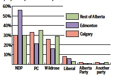 ?? SOURCE: Leger poll for Edmonton Journal/Calgary Herald ?? Results are for decided voters. Edmonton sample 438 voters; margin of error +/- 4.7% Calgary sample 448 voters; margin of error +/- 4.6% Rest of Alberta sample 294 voters; margin of error +/- 5.7%