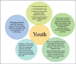 ??  ?? Figure 2 Challenges for Youth
