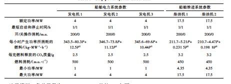 ??  ?? 表 1 船舶动力系统模型数据Table 1 Ship power system model data