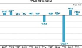 ??  ?? 安妮股份上市12年来,累计净利润为亏损逾2亿元 数据来源:Wind等 杨靖制图