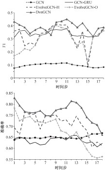 ??  ?? 图 4 F1值和准确率随时间变化曲线Fig. 4 F1 and accuracy score over time