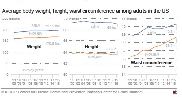 Average Weight Waist Measurement And Body Mindex Since 2006 No Changes Were Observed In The Averages For Non Hispanic Asian Men And Women