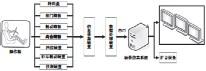 ??  ?? 图4 驾驶模拟器硬件系统组成