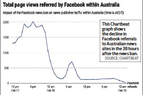 ?? SOURCE: CHARTBEAT ?? This Chartbeat graph shows the decline in Facebook referrals to Australian news sites in the 38 hours after the news ban.