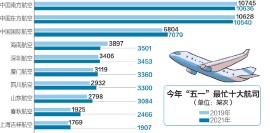 ??  ?? 数据来源:航班管家 刘红梅制图